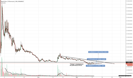 APPCETH: #cryptocurrency #APPCBTC at very nice risk/reward levels