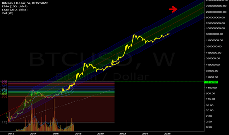 BTCUSD: $4billion Bitcoin super-mega-ultra-turbo bull