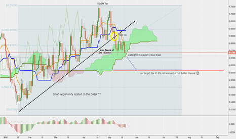 NZDUSD: NZD/USD getting out of the woods... SHORT