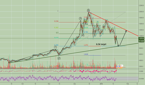 BTCUSD: One more Bitcoin drop comming! Target 8.5k usd