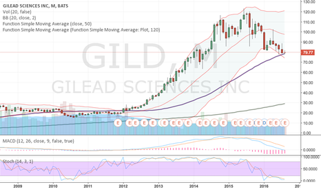 GILD: Check out monthly chart