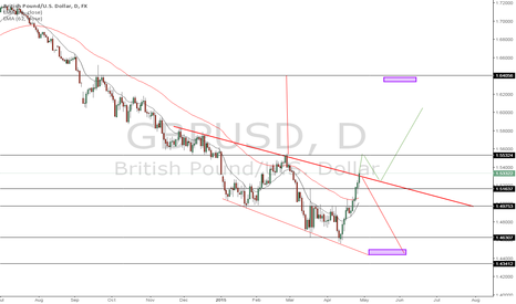 GBPUSD: GBPUSD WAIT FOR STATEMENT RELEASE