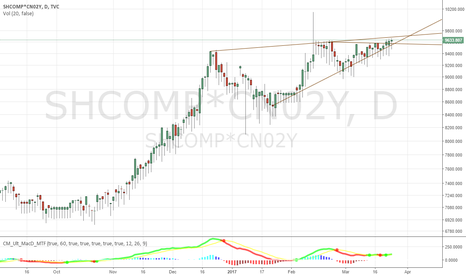 SHCOMP*CN02Y: Chinese Rising Wedge