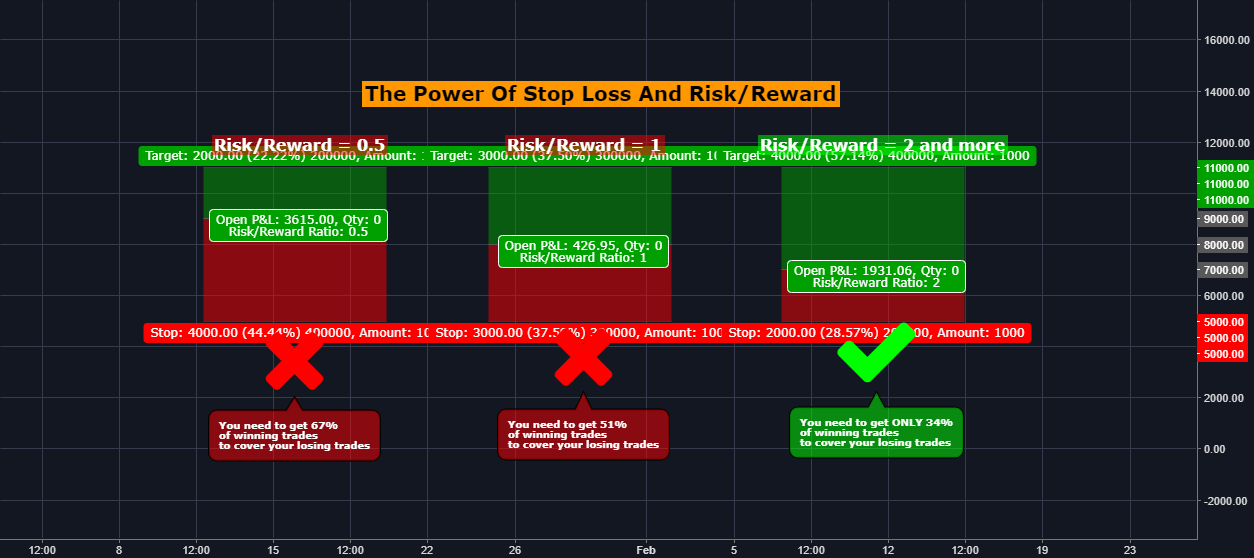 The Power of Stop Loss and Risk/Reward in trading