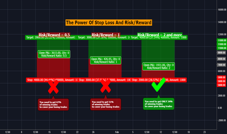 BTCUSD: The Power of Stop Loss and Risk/Reward in trading