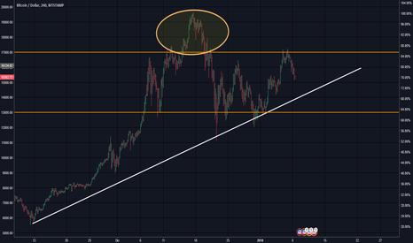 BTCUSD: BTC/USD (Spunti di Riflessione)  Una normalizzazione del valore?