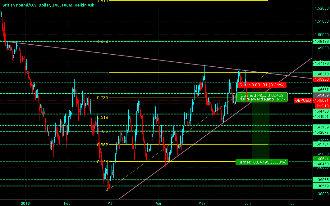 GBPUSD Most Likely a Break DOWN!