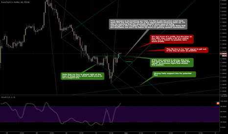 EURUSD: Looking to get long in EURUSD at two Buy levels