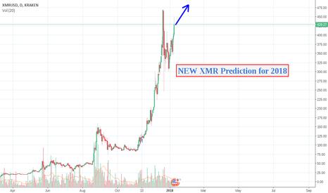 XMRUSD: New Monero XMR prediction ~ $5560 USD in 2018