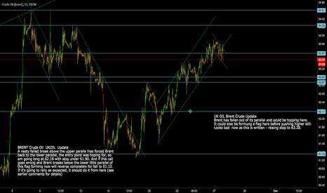 UKOIL: BRENT CRUDE  Turning over -