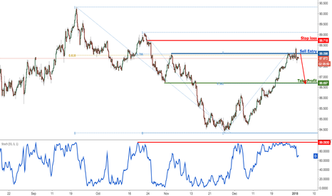AUDJPY: AUDJPY continues to test resistance, remain bearish