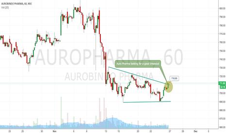 AUROPHARMA: A possible very short term breakout in Auro Pharma