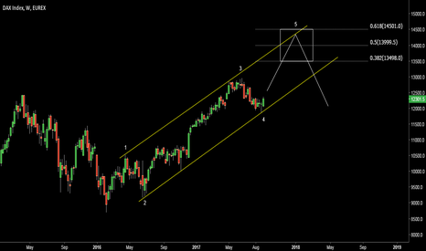 DY1!: DAX. Possible wave 5 up