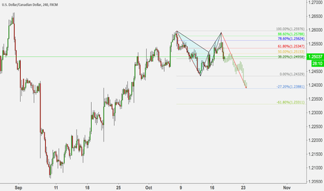 USDCAD: USDCAD COMPLETE BEARISH BAT, LOOK FOR MORE DOWNSIDE