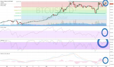 BTCUSD: Bitcoin (BTC/USD) Testing Downchannel Resistance Ahead of Fork