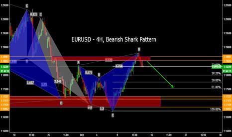 EURUSD: EURUSD - 4H, Bearish Shark Pattern