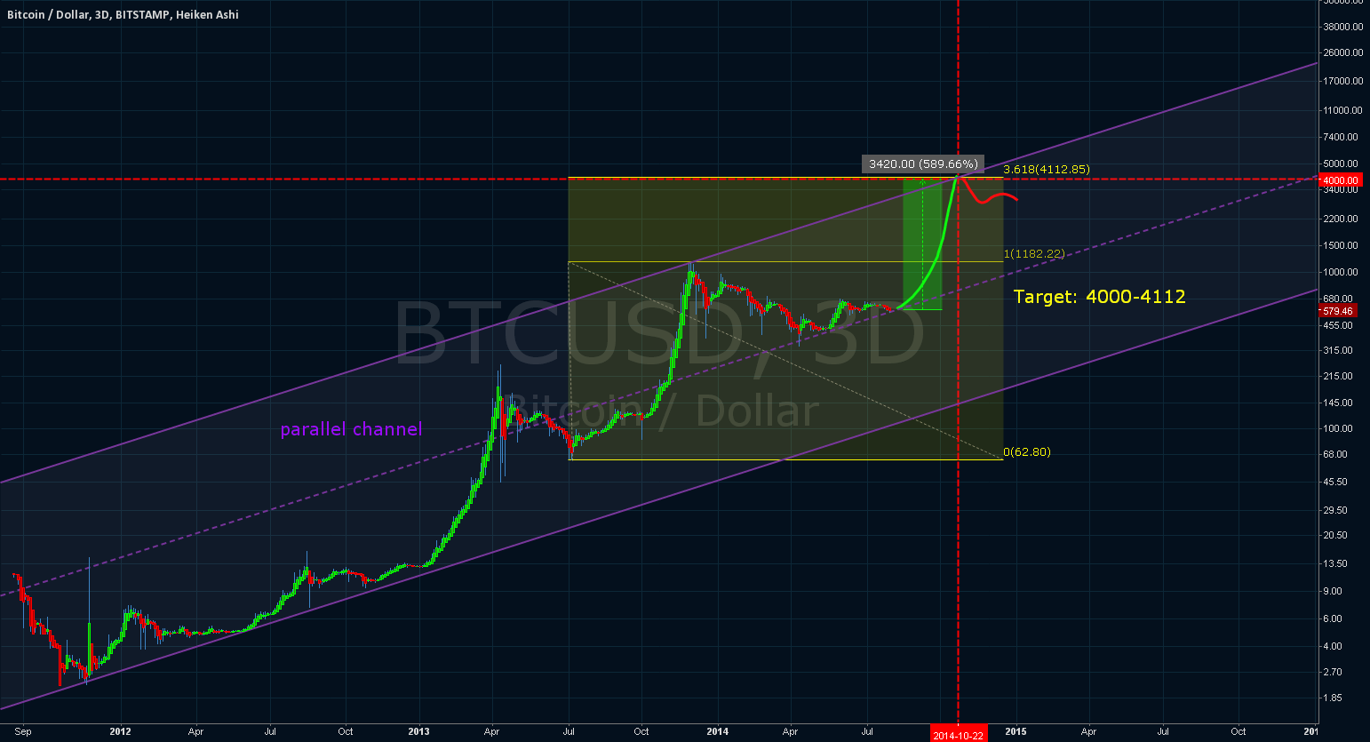 parallel channel   target: 4000+