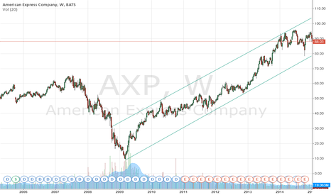 AXP: Is a deal possible this week?