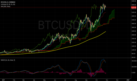 BTCUSD: $BTC CORRECTION?