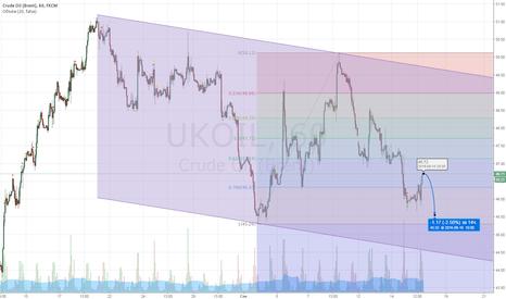 UKOIL: Возобновление падения нефти