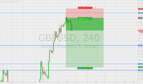 GBPUSD: On the way short of GBP/USD