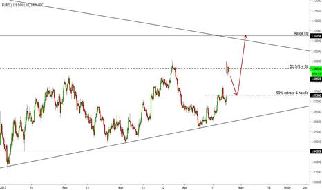 EURUSD: EURUSD long on gap fill