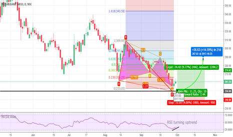INDIANB: Indian Bank Bullish Butterfly