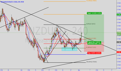 NZDUSD: NZDUSD Buy Zone