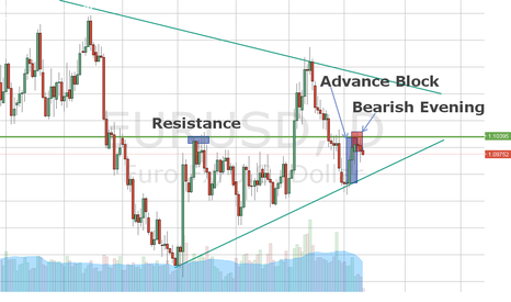 EURUSD: Please share analysis about this pair