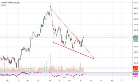 LT: LT GO LONG...Falling wedge check in chart