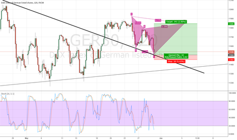 GER30: Potential Cypher in DAX