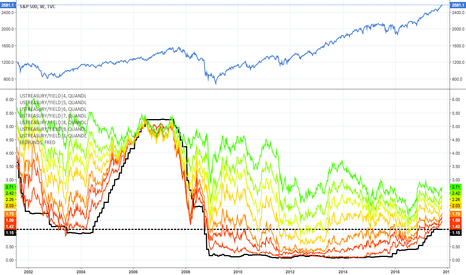 SPX: Fed funds and Treasury Yield Curve Rates
