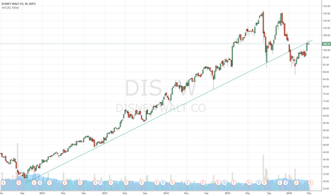 DIS: Disney - Pushing at Long Term Trend Line