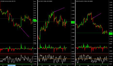DXY: Spotting set ups on multiple pairs