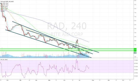 RAD: Cup and Handle