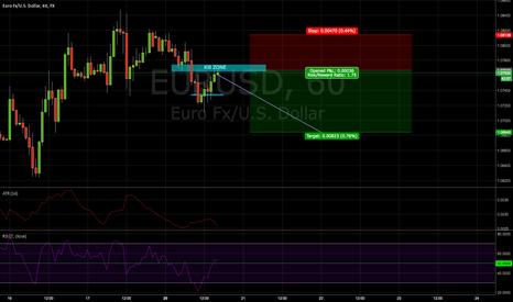 EURUSD: Short on the EUR/USD