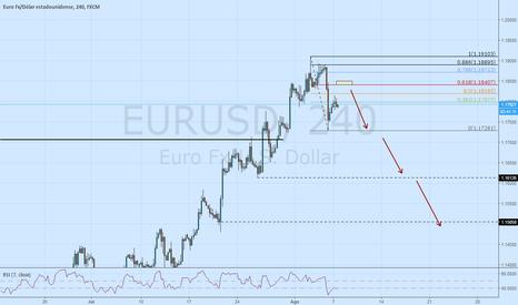 EURUSD: EURUSD ventas en 618