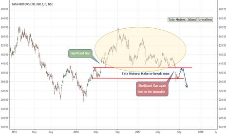 TATAMOTORS: Tata Motors: Island formation