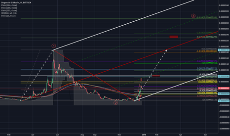 DOGEBTC: History will repeat itself with DOGECOIN?