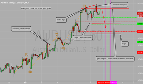AUDUSD: Elliot wave pattern,candlestick