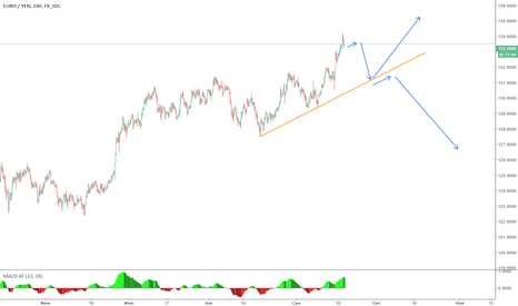 EURJPY: Start to look for EURJPY short opportunities