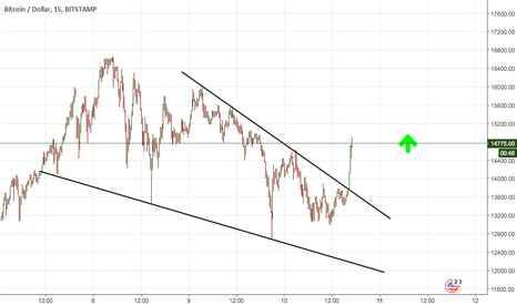 BTCUSD: BTC/USD LONG