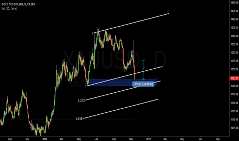 XAUUSD: GOLD Hit my TP1 and TP2 :))