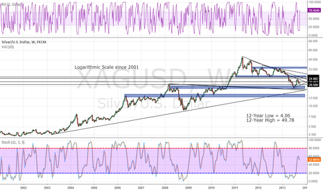 XAGUSD: Silver (log) -- the fundamentally strongest market on the planet