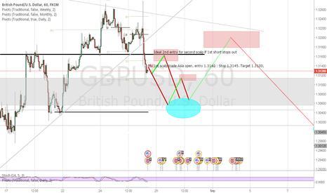 GBPUSD: GBP/USD Short ASIA open