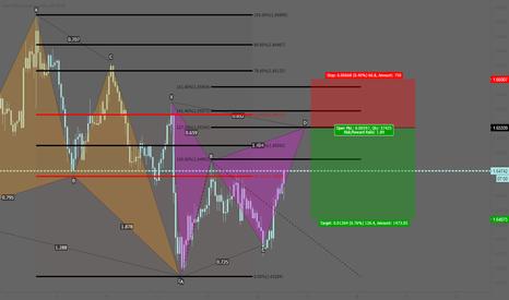 EURNZD: EURNZD: Potential bearish Gartley pattern
