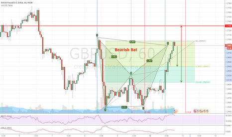 GBPUSD: GBPUSD #H1 - Bearish Bat - Short