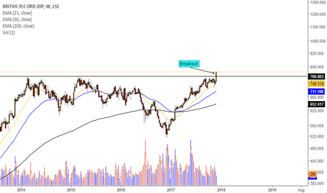 BVIC: $BVIC has broken out after almost 4 years of resistance
