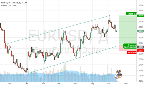 EURUSD: Лонг Евро/Доллар