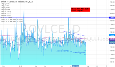 OVLCE: CBOE EQUITY OPTION VOLUME: 40% HIGHER FRIDAY & 1SD ABOVE 3M AVRG